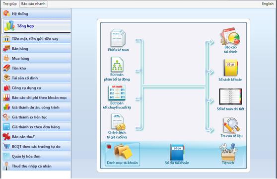 Cách sử dụng phần mềm kế toán Fast Accounting qua mạng