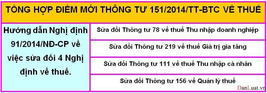 Thông tư 151/2014/TT-BTC hướng dẫn thi hành NĐ 91 quy định về thuế