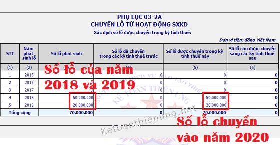 Cách chuyển lỗ thuế TNDN năm trước sang năm nay trên PL 03-2a